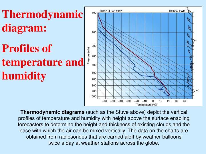 Thermodynamic diagram: