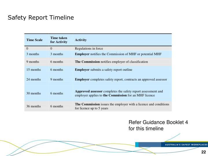 Safety Report Timeline