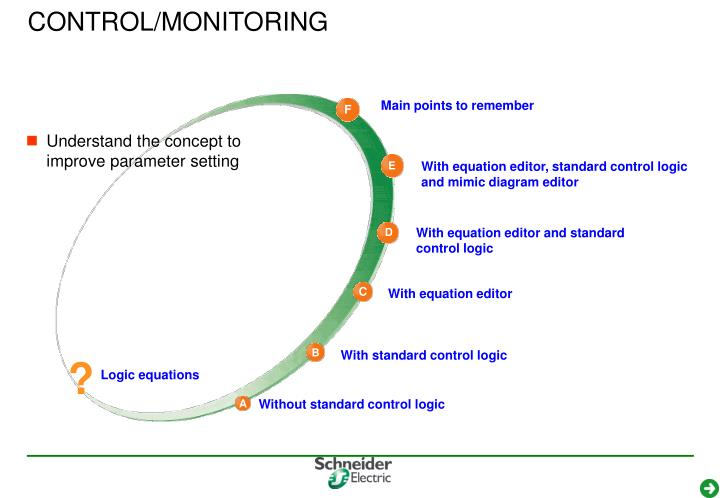 control monitoring n.
