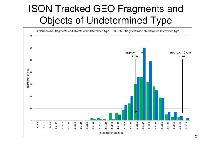 ISON Tracked GEO Fragments and Objects of Undetermined Type