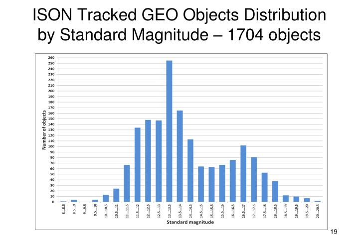 ISON Tracked GEO Objects Distribution by Standard Magnitude – 1704 objects