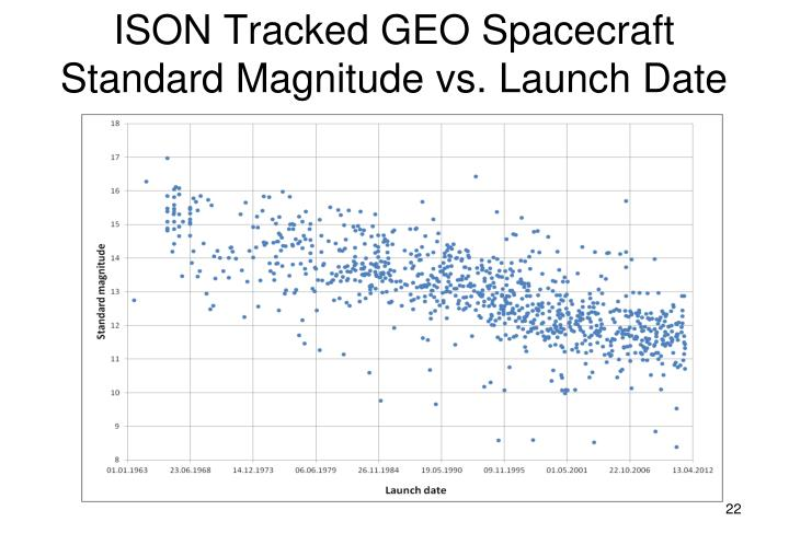 ISON Tracked GEO Spacecraft Standard Magnitude vs. Launch Date