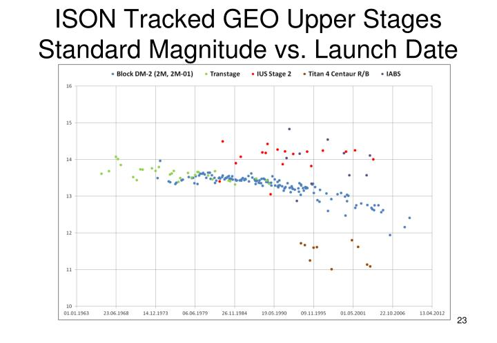 ISON Tracked GEO Upper Stages Standard Magnitude vs. Launch Date