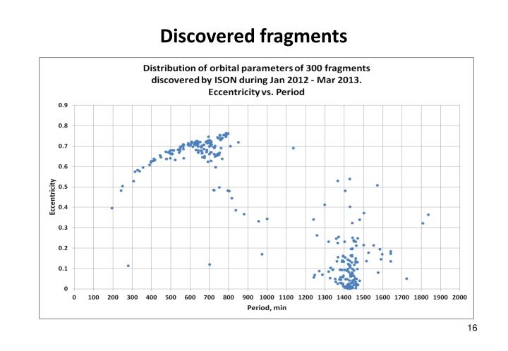 Discovered fragments