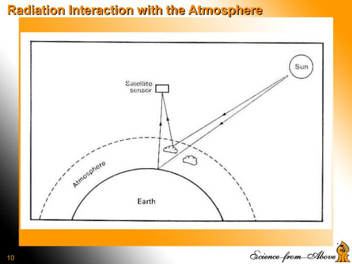 Radiation Interaction with the Atmosphere