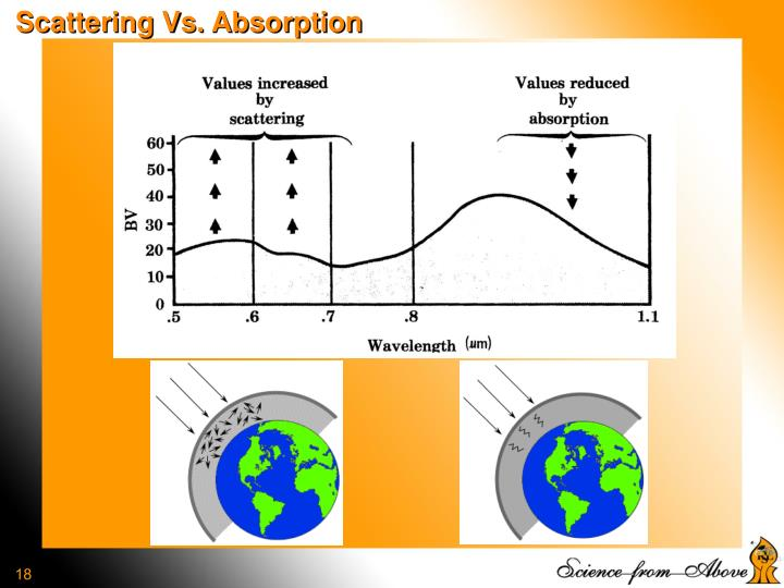 Scattering Vs. Absorption
