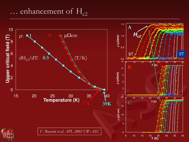 … enhancement of H