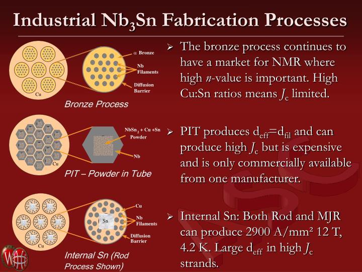 Industrial Nb