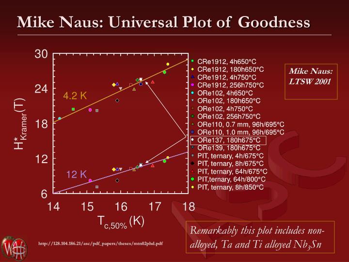Mike Naus: Universal Plot of Goodness