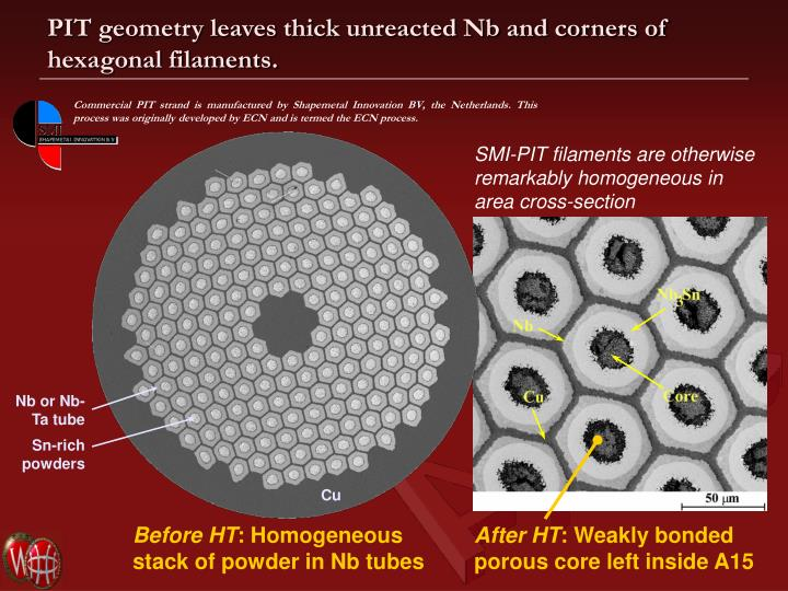 PIT geometry leaves thick unreacted Nb and corners of hexagonal filaments.
