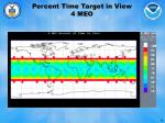 percent time target in view 4 meo