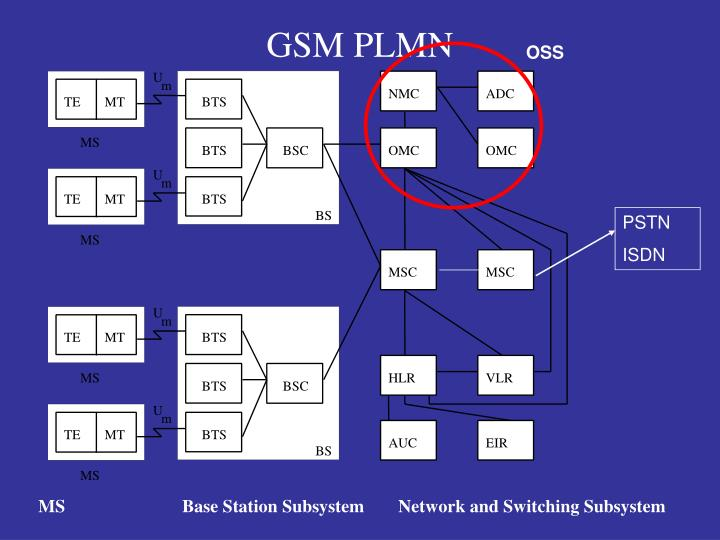 GSM PLMN