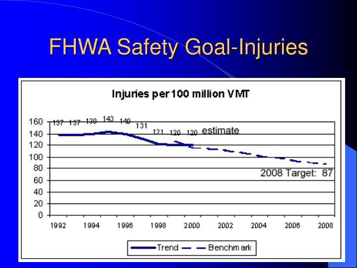 FHWA Safety Goal-Injuries