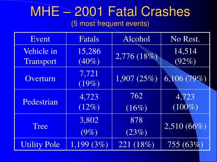 MHE – 2001 Fatal Crashes