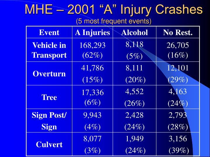 "MHE – 2001 ""A"" Injury Crashes"