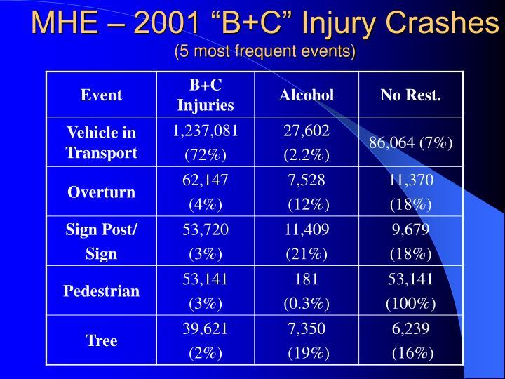 "MHE – 2001 ""B+C"" Injury Crashes"