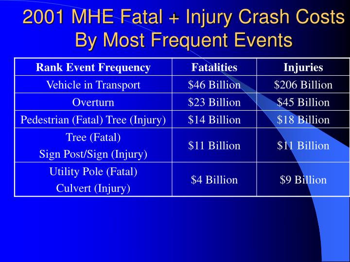 2001 MHE Fatal + Injury Crash Costs