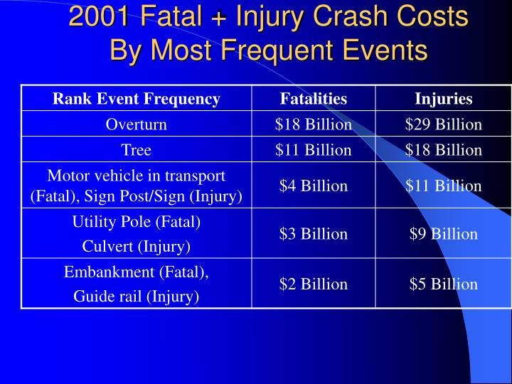 2001 Fatal + Injury Crash Costs