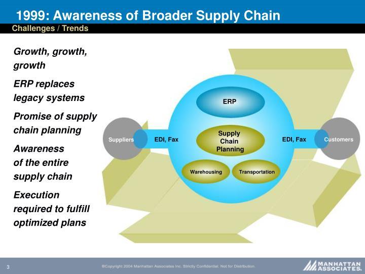 1999 awareness of broader supply chain