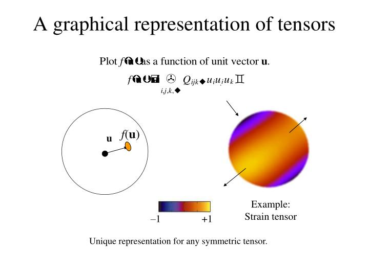 A graphical representation of tensors