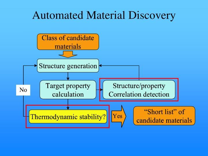 Automated material discovery