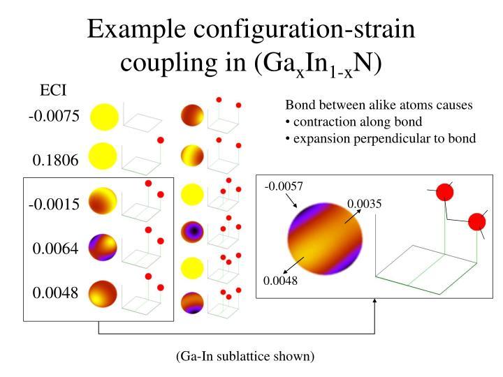 Example configuration-strain coupling in (Ga
