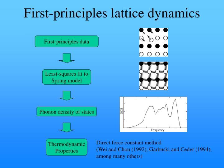 First-principles lattice dynamics