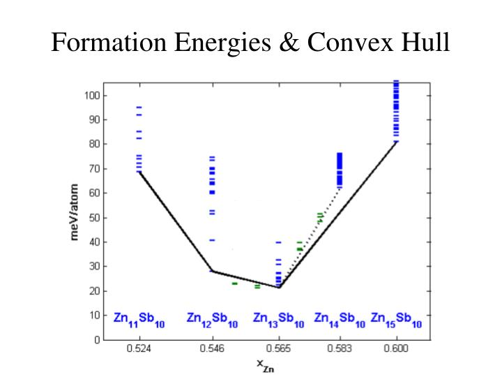 Formation Energies & Convex Hull