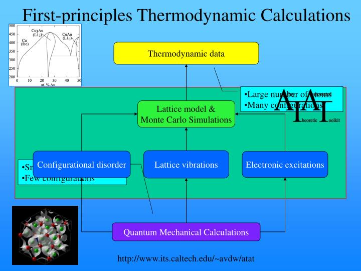 First-principles Thermodynamic Calculations