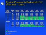 typical commercial industrial uvc water bills table 2