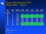 typical residential uvc water bills table 2