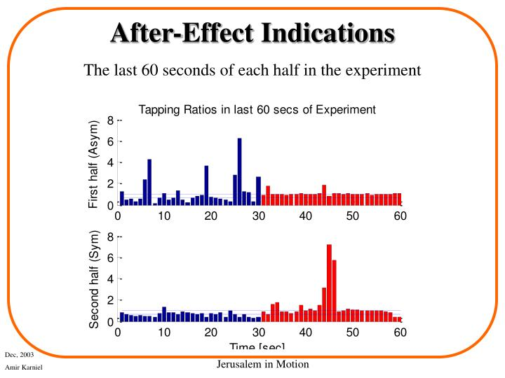 After-Effect Indications