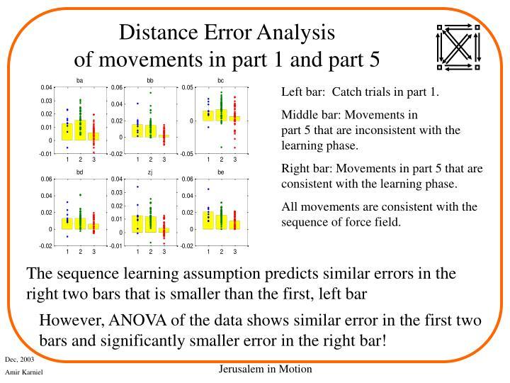 Distance Error Analysis