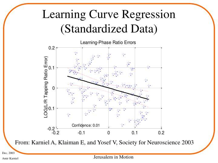 Learning Curve Regression (Standardized Data)