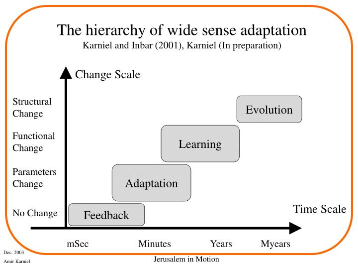 The hierarchy of wide sense adaptation