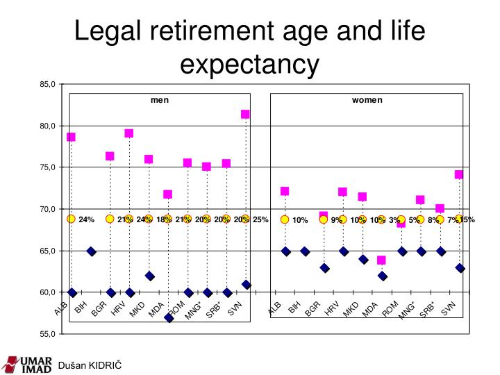Legal retirement age and life expectancy