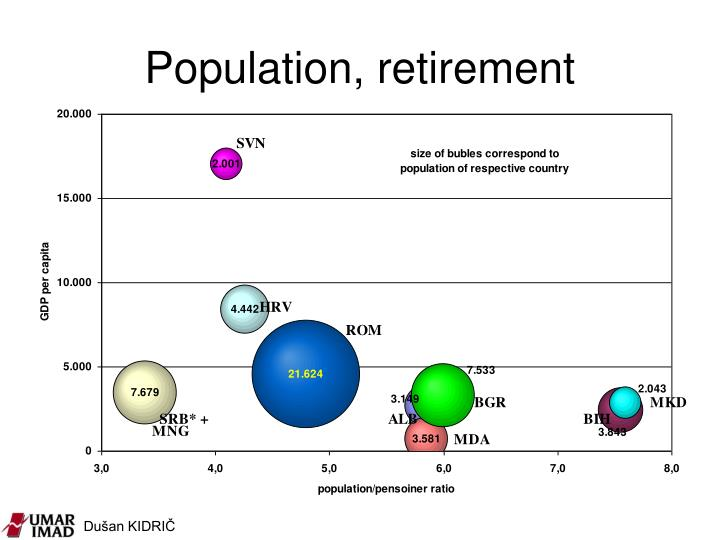 Population, retirement