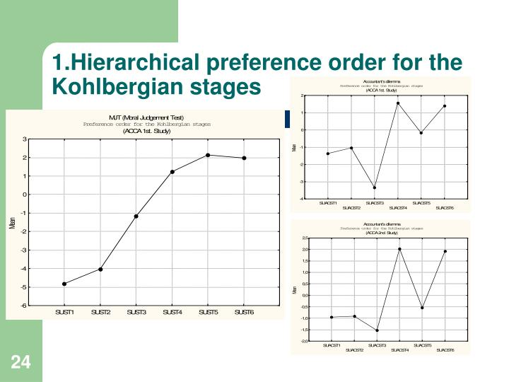 1.Hierarchical preference order for the Kohlbergian stages