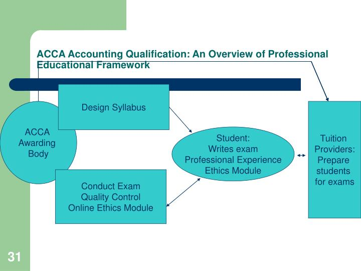 ACCA Accounting Qualification: An Overview of Professional Educational Framework
