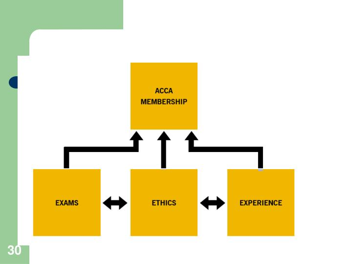 How to become Chartered Accountant through ACCA