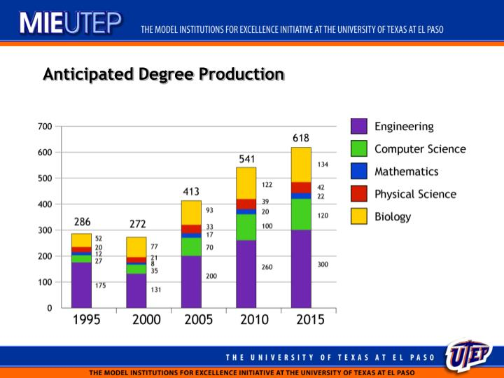 Anticipated Degree Production