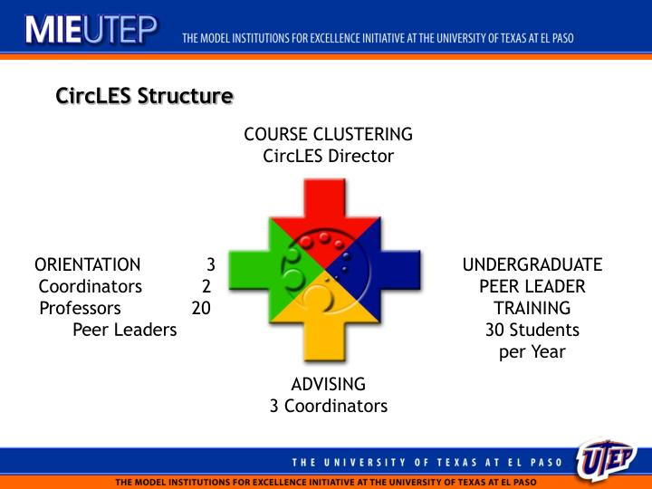 CircLES Structure