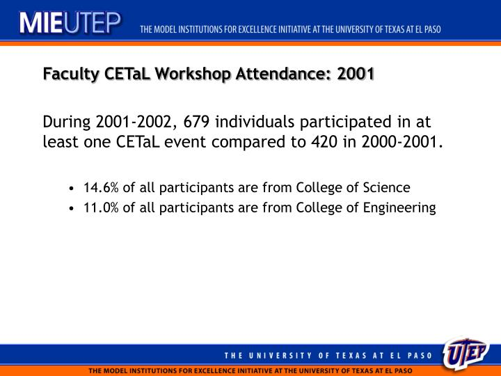 Faculty CETaL Workshop Attendance: 2001