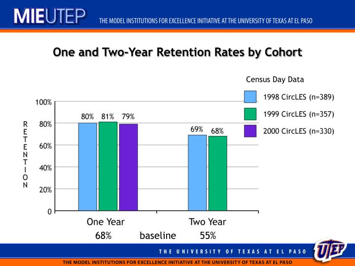 One and Two-Year Retention Rates by Cohort