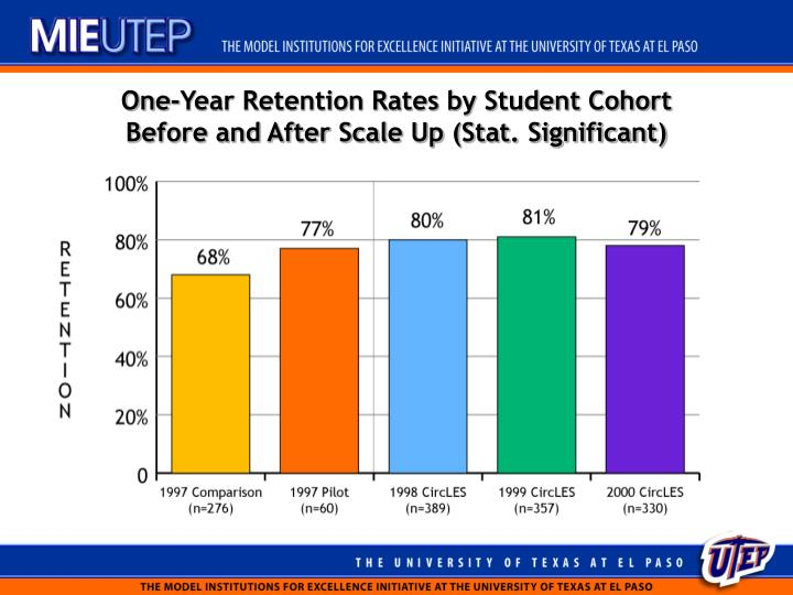 One-Year Retention Rates by Student Cohort