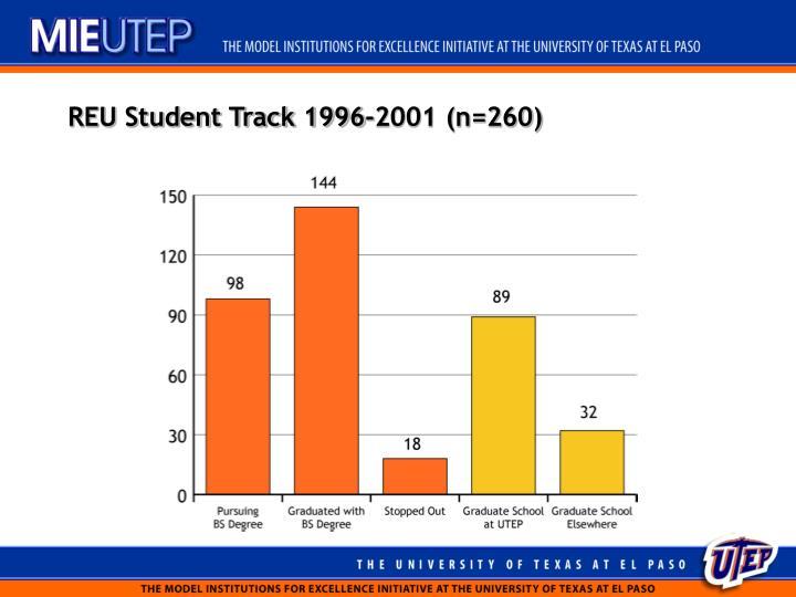 REU Student Track 1996-2001 (n=260)