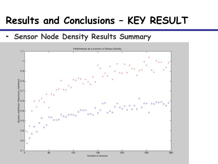 Results and Conclusions – KEY RESULT