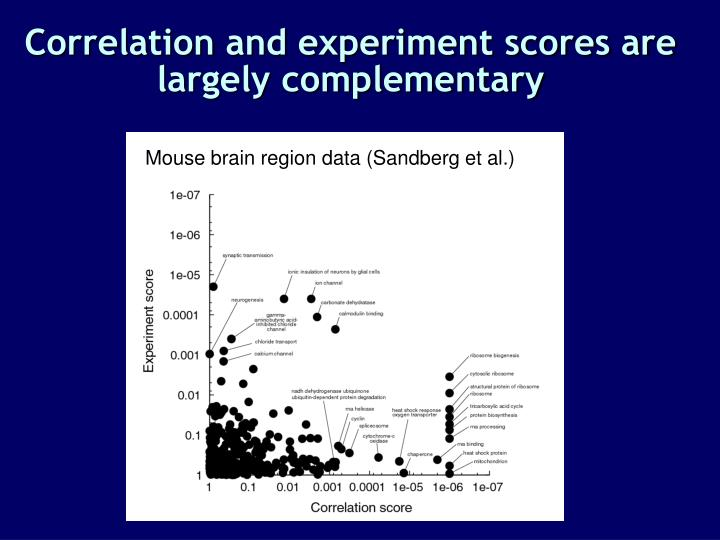 Correlation and experiment scores are largely complementary