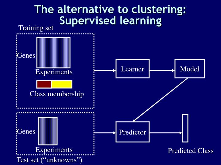 The alternative to clustering: Supervised learning