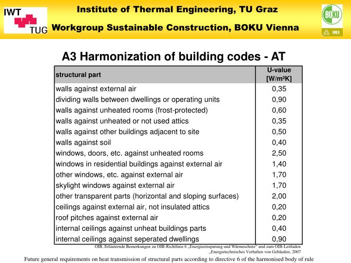 A3 Harmonization of building codes - AT
